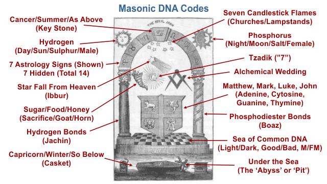 Масонская Королевская Арка (шпаргалка)