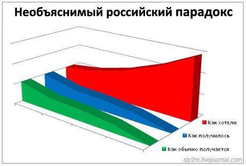 Юмор в графиках Excel